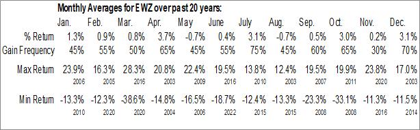 Monthly Seasonal iShares MSCI Brazil Capped ETF (NYSE:EWZ)