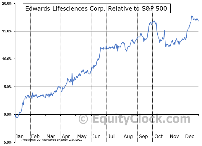EW Relative to the S&P 500