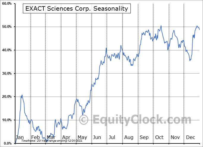 Exact Sciences Corporation Seasonal Chart