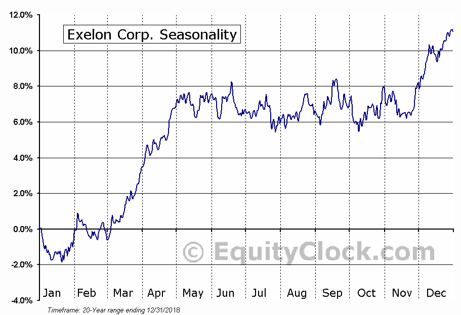 Exelon Corporation  (NYSE:EXC) Seasonal Chart