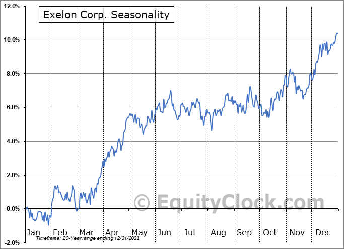 Exelon Corporation Seasonal Chart
