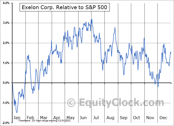 EXC Relative to the S&P 500