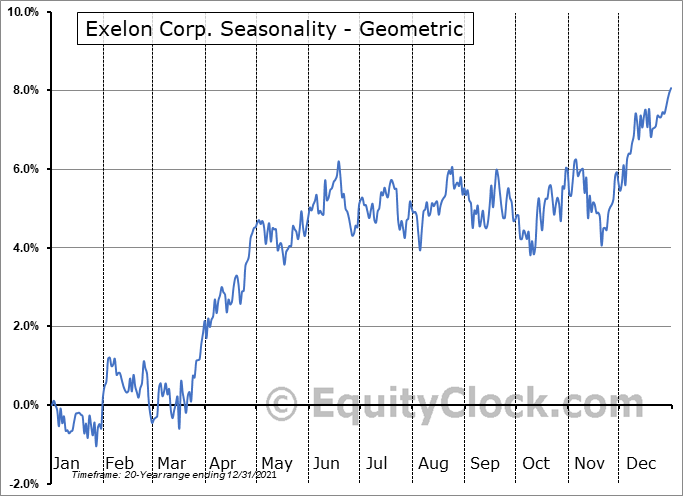 Exelon Corp. (NASD:EXC) Seasonality