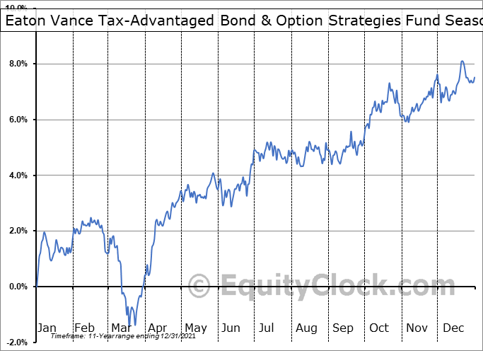 Eaton Vance Tax-Advantaged Bond & Option Strategies Fund (NYSE:EXD) Seasonality