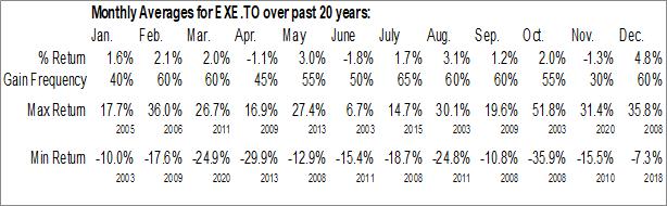Monthly Seasonal Extendicare (TSE:EXE)
