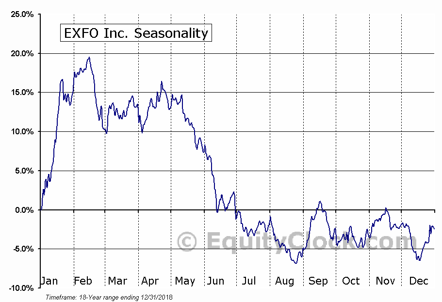EXFO Inc (EXFO) Seasonal Chart