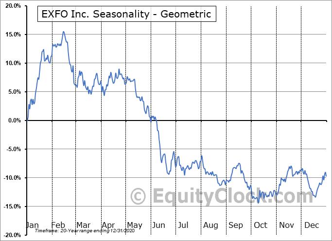 EXFO Inc. (NASD:EXFO) Seasonality