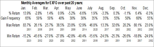 Monthly Seasonal EXFO Inc. (NASD:EXFO)