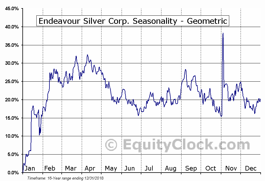 Endeavour Silver Corp. (NYSE:EXK) Seasonality