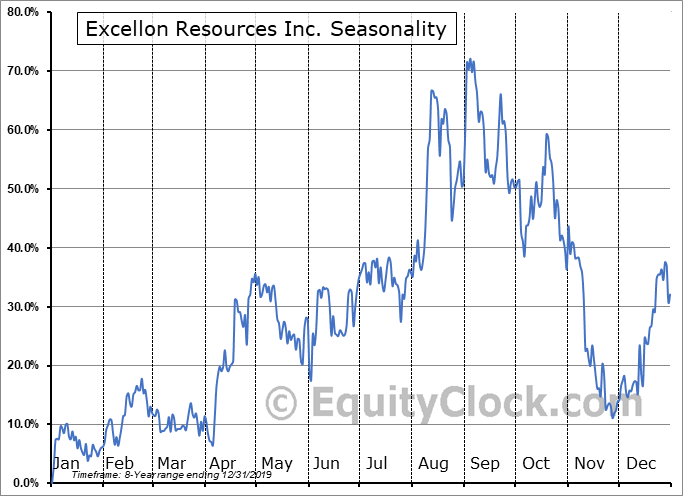 Excellon Resources Inc. (OTCMKT:EXLLF) Seasonality