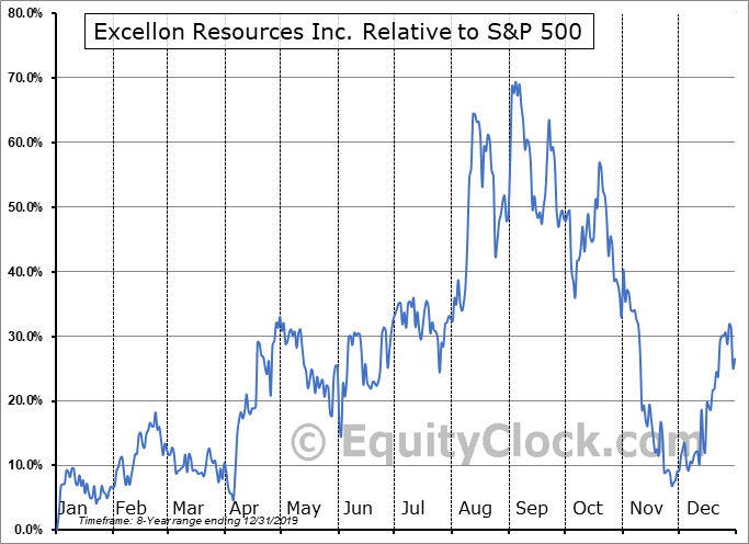 EXLLF Relative to the S&P 500