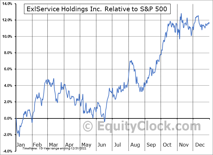 EXLS Relative to the S&P 500