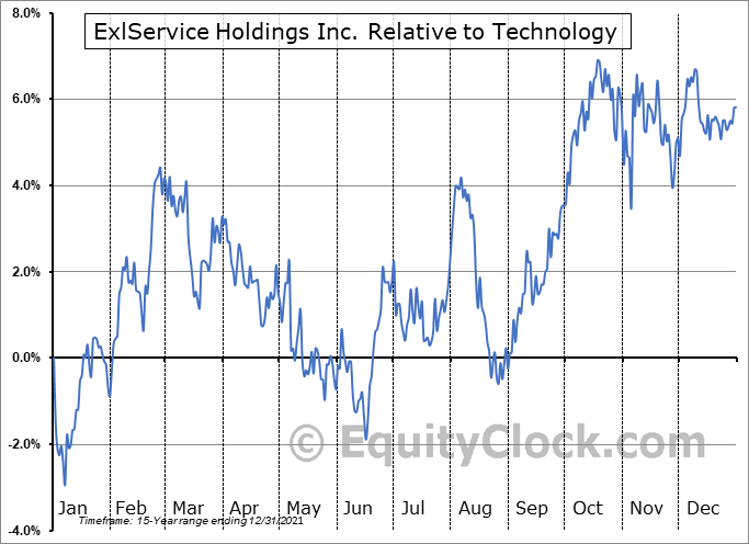 EXLS Relative to the Sector