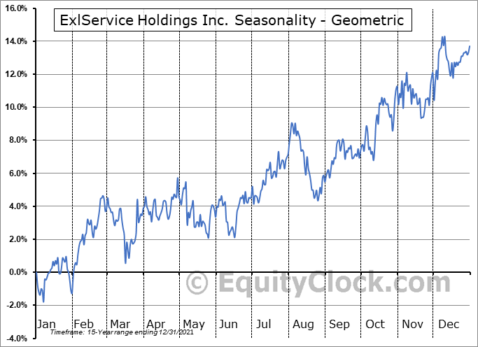 ExlService Holdings Inc. (NASD:EXLS) Seasonality