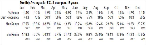 Monthly Seasonal ExlService Holdings Inc. (NASD:EXLS)