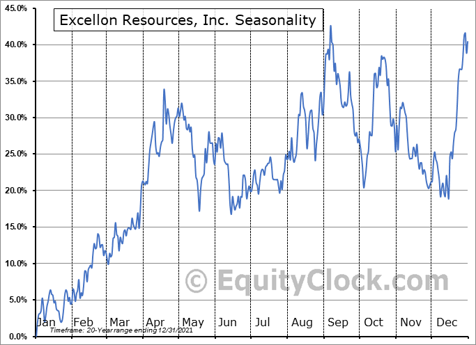 Excellon Resources, Inc. (TSE:EXN.TO) Seasonality