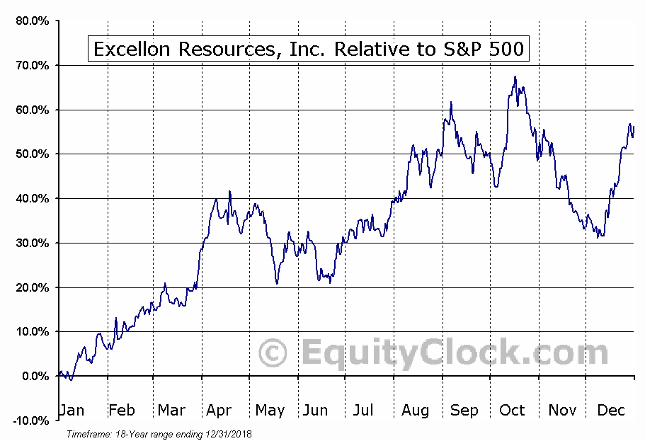 EXN.TO Relative to the S&P 500