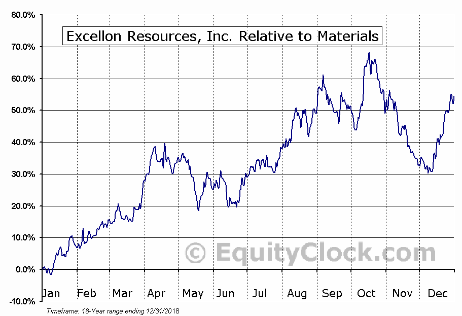 EXN.TO Relative to the Sector