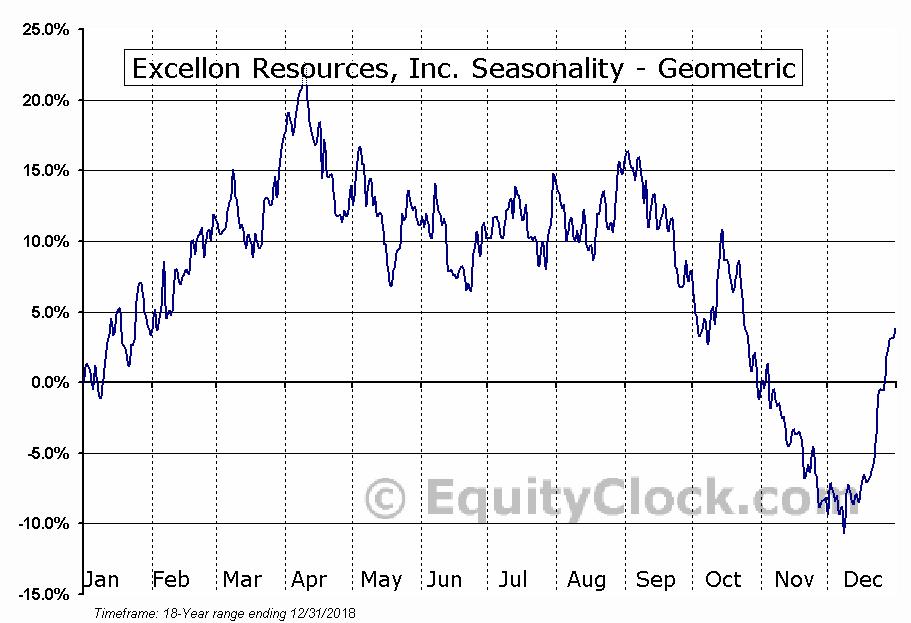 Excellon Resources, Inc. (TSE:EXN.TO) Seasonality