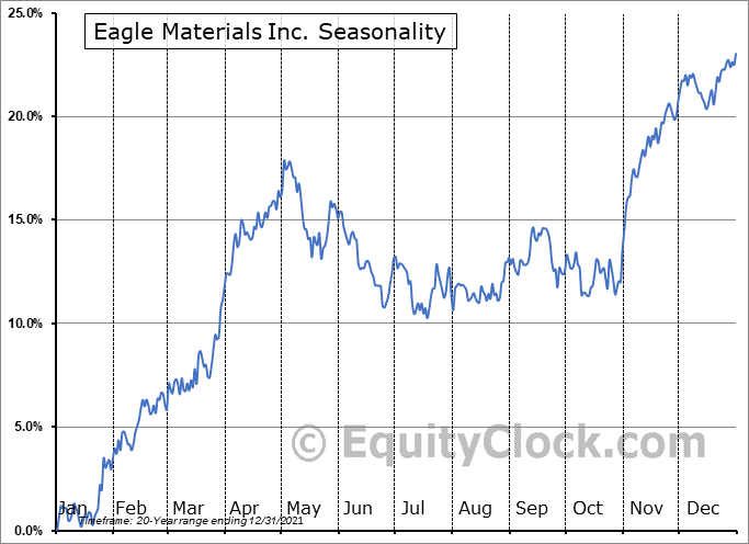 Eagle Materials Inc. (NYSE:EXP) Seasonality