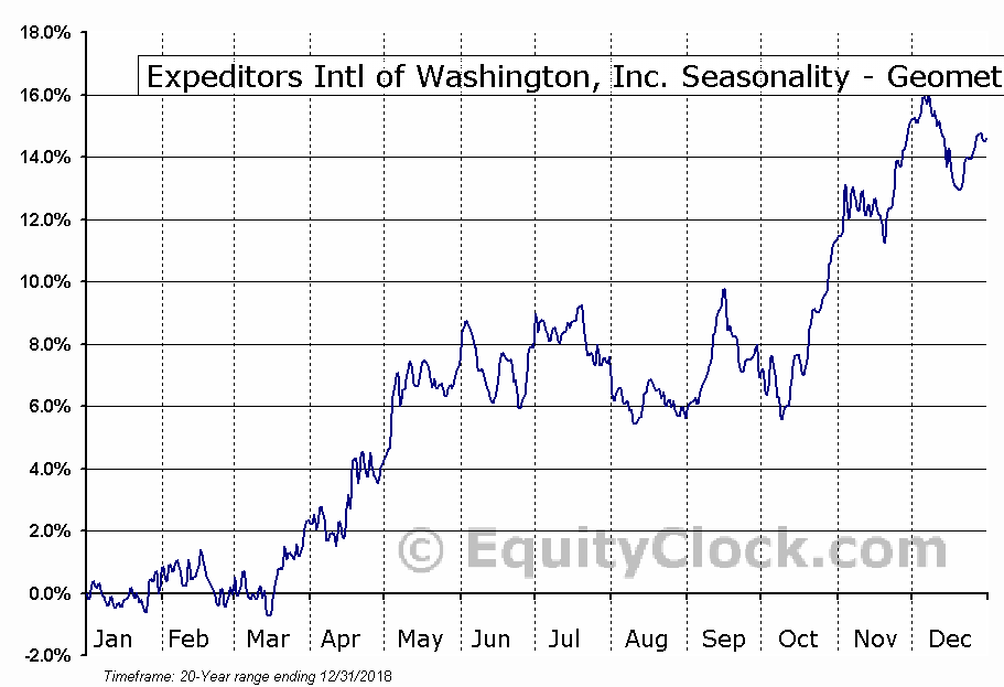 Expeditors Intl of Washington, Inc. (NASD:EXPD) Seasonality