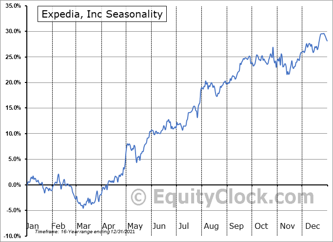 Expedia Group, Inc. Seasonal Chart