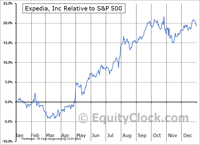 EXPE Relative to the S&P 500