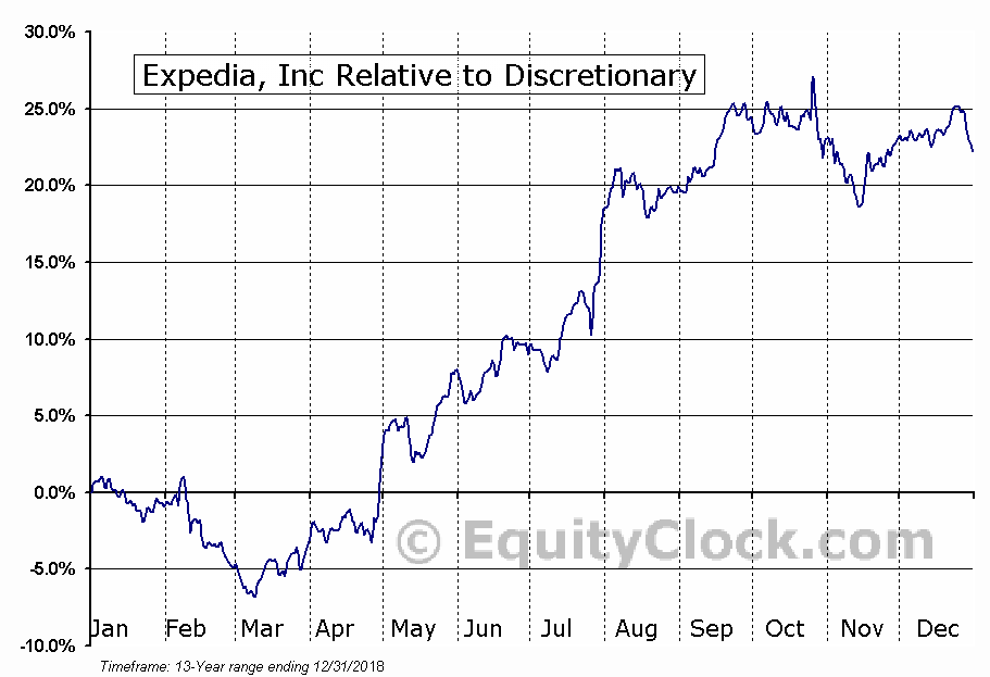 EXPE Relative to the Sector
