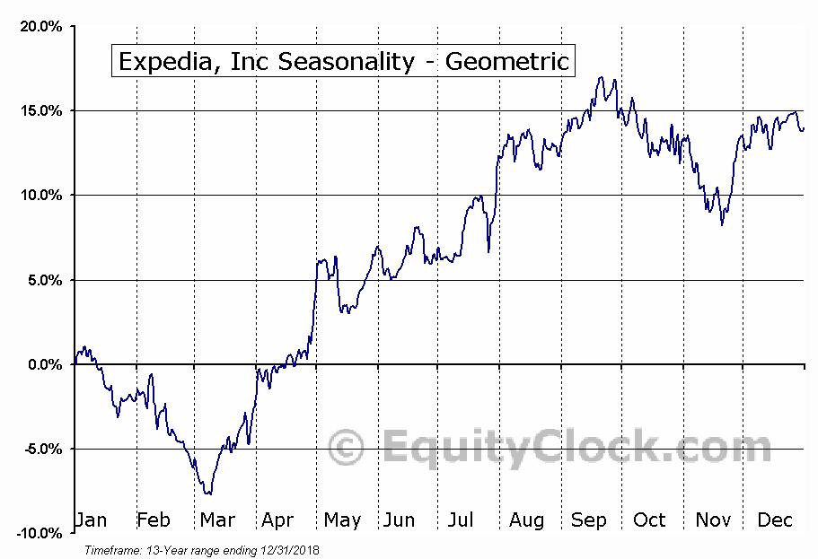 Expedia, Inc (NASD:EXPE) Seasonality