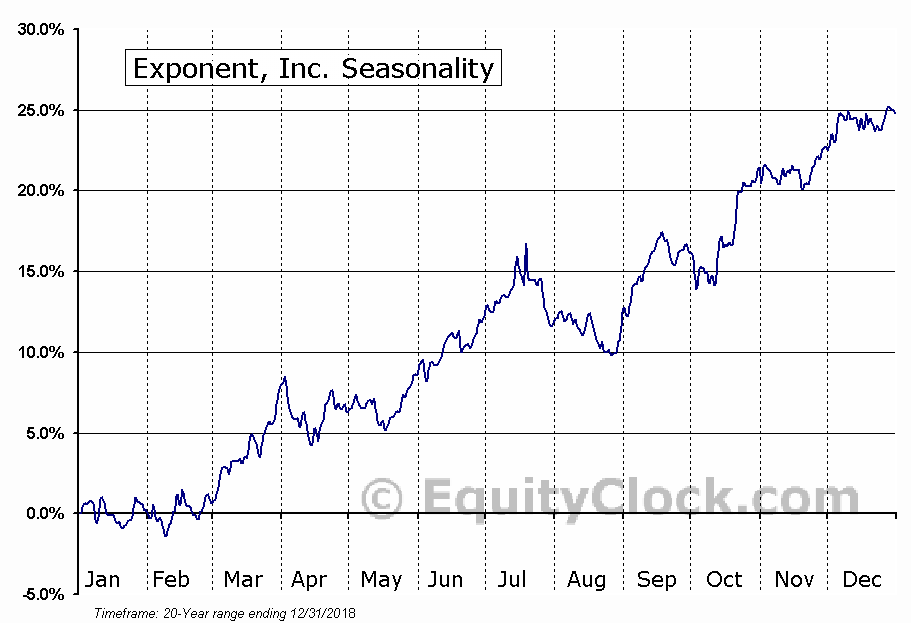 Exponent, Inc. Seasonal Chart