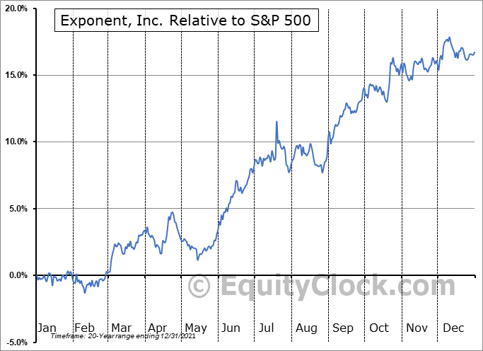 EXPO Relative to the S&P 500