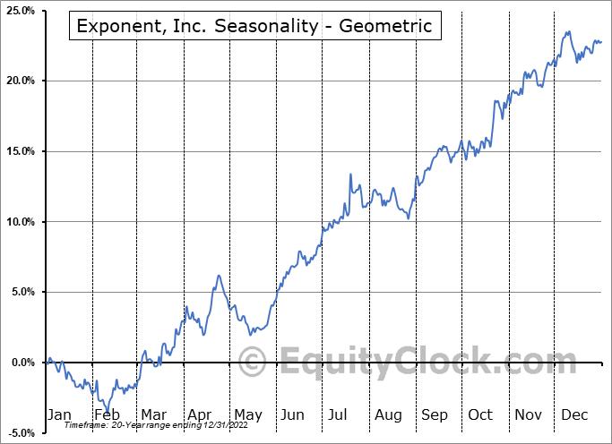 Exponent, Inc. (NASD:EXPO) Seasonality