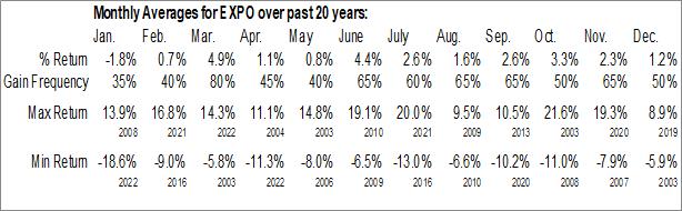 Monthly Seasonal Exponent, Inc. (NASD:EXPO)