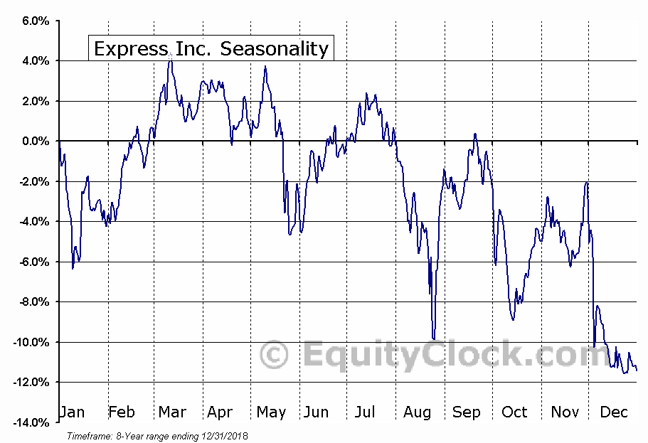 Express, Inc. (EXPR) Seasonal Chart