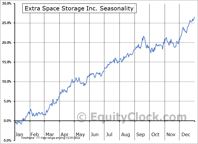 Extra Space Storage Inc Seasonal Chart