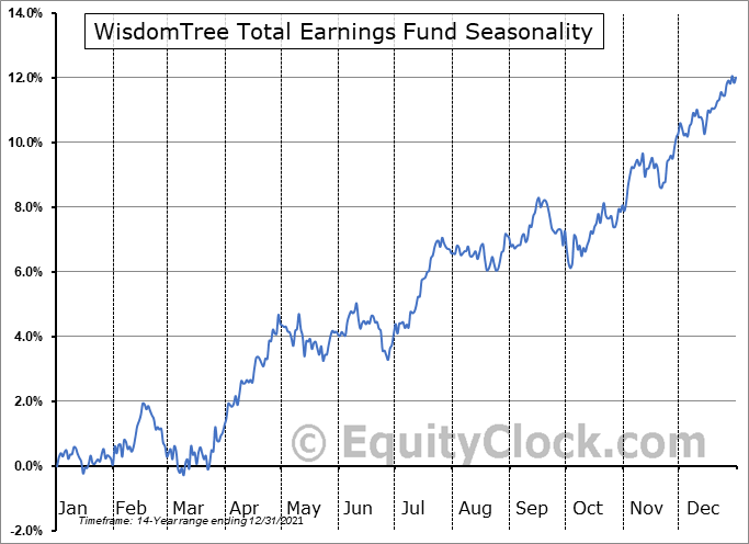 WisdomTree Total Earnings Fund (NYSE:EXT) Seasonality