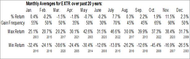 Monthly Seasonal Extreme Networks, Inc. (NASD:EXTR)