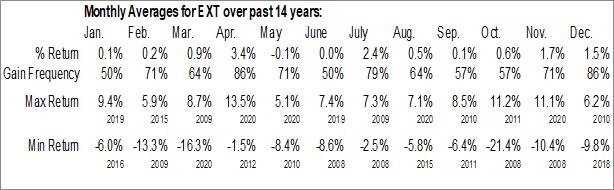 Monthly Seasonal WisdomTree Total Earnings Fund (NYSE:EXT)