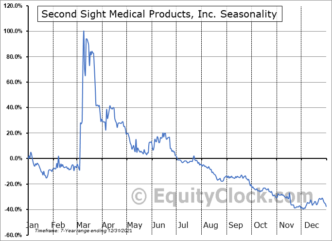 Second Sight Medical Products, Inc. Seasonal Chart