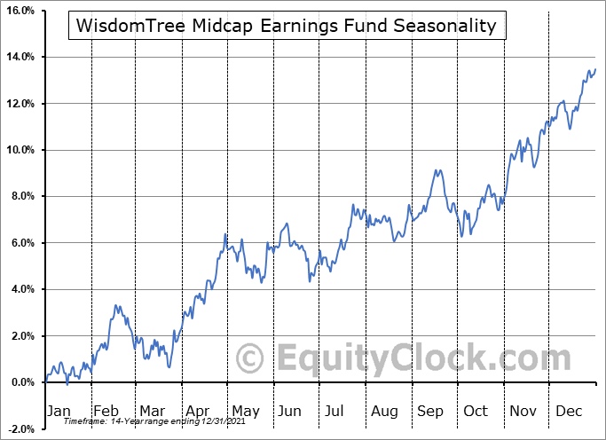 WisdomTree Midcap Earnings Fund (NYSE:EZM) Seasonality