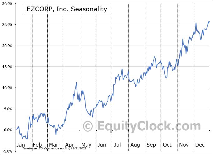 EZCORP, Inc. (NASD:EZPW) Seasonality