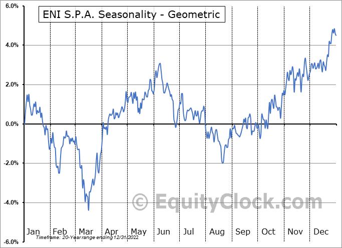ENI S.P.A. (NYSE:E) Seasonality