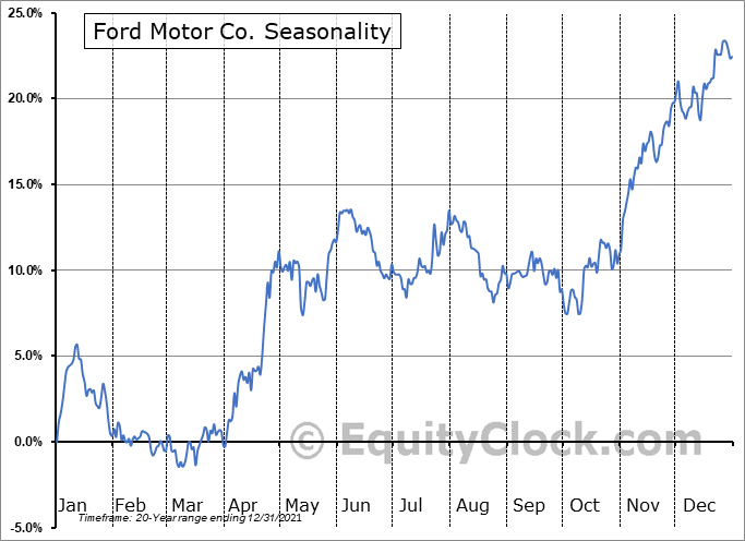 Ford Motor Company Seasonal Chart