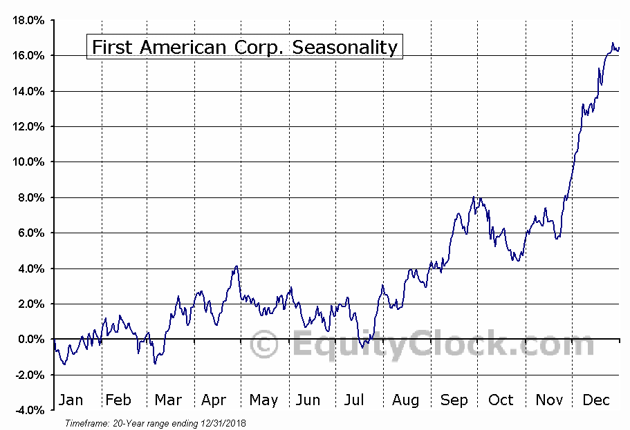 First American Corporation (The) Seasonal Chart