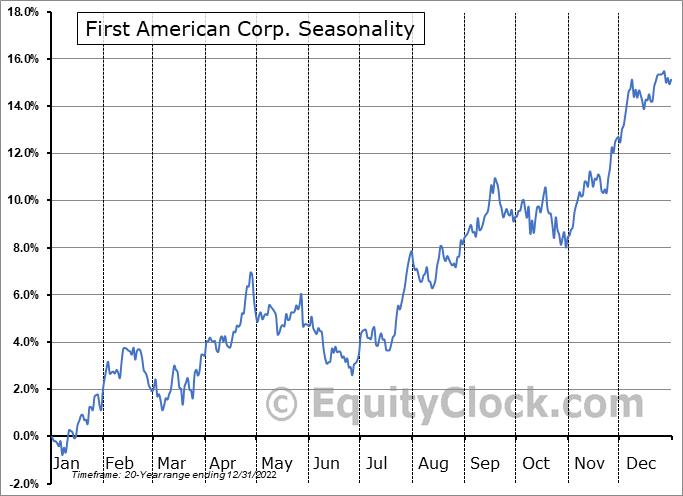 First American Corporation (The) Seasonal Chart