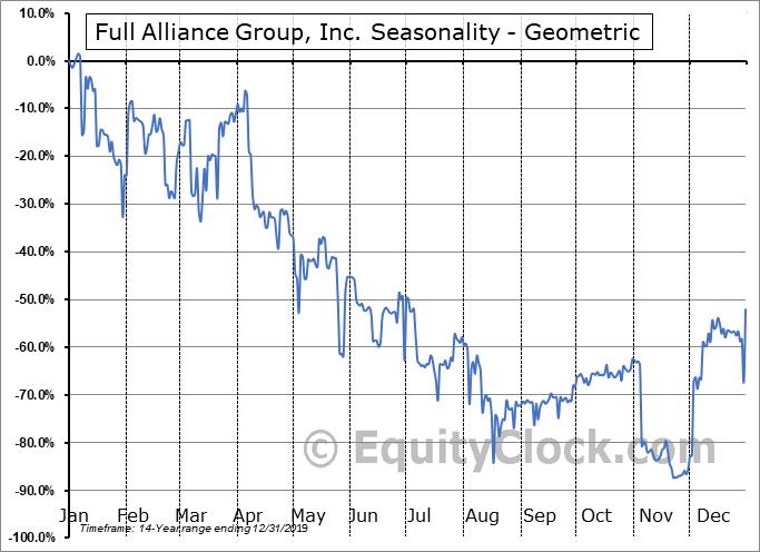 Full Alliance Group, Inc. (OTCMKT:FAGI) Seasonality