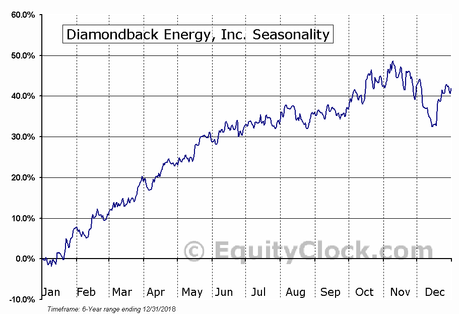 Diamondback Energy, Inc. (FANG) Seasonal Chart