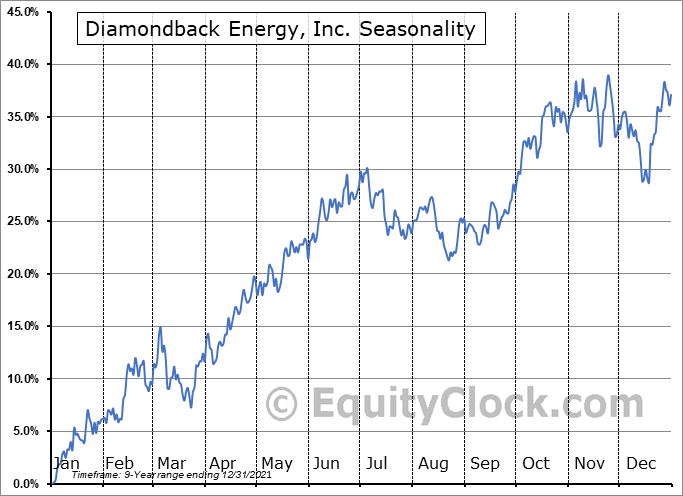 Diamondback Energy, Inc. Seasonal Chart