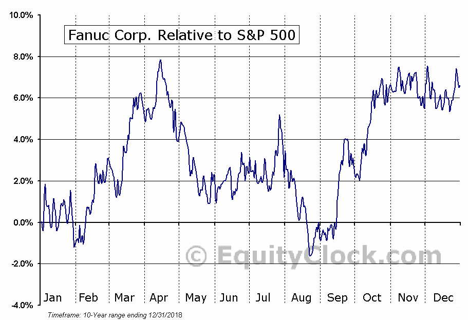 FANUY Relative to the S&P 500