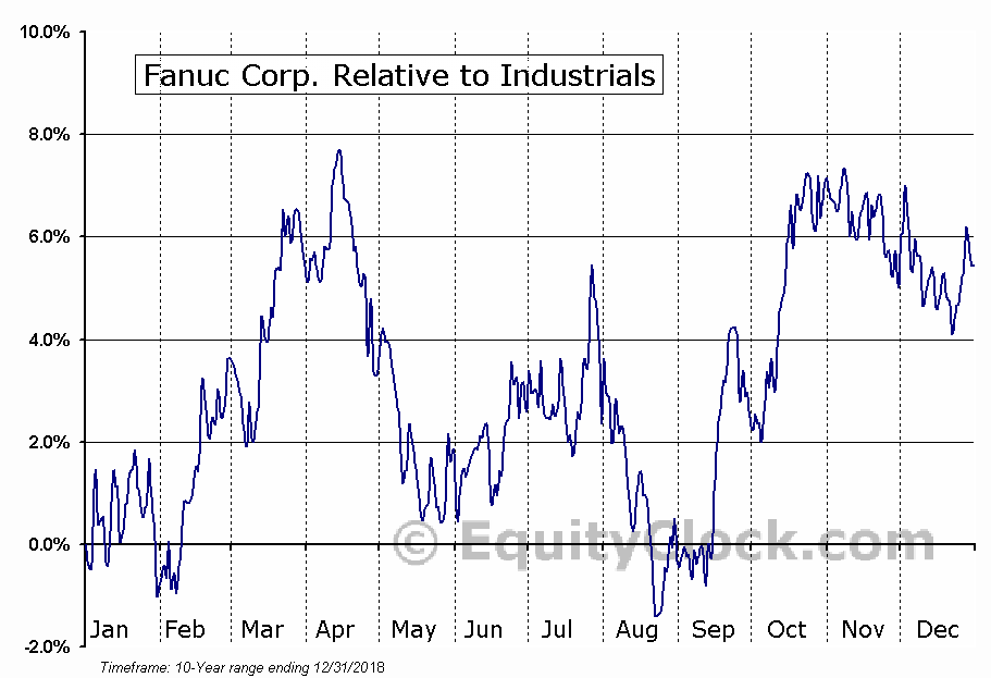 FANUY Relative to the Sector